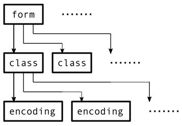 Form Class Encoding