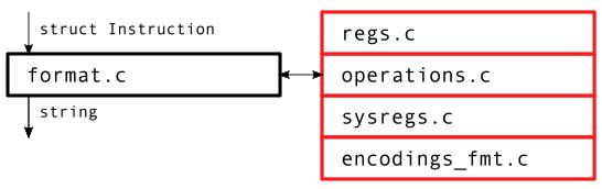 Instruction Formatting